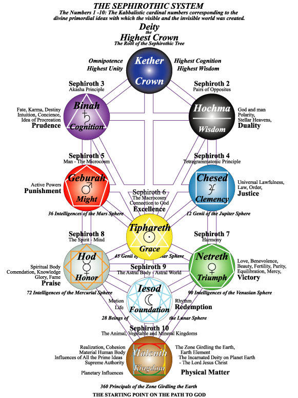 Introduction To The Holy Tree Of Life Occult Study The kabbalistic tree of life. introduction to the holy tree of life